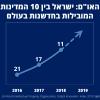 לראשונה ישראל בעשירייה הפותחת במדד החדשנות!