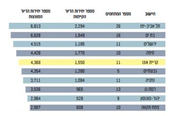 """נתניה: אושרו למעלה מ- 3,700 יחי""""ד בפינוי בינוי"""