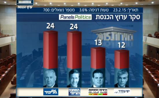 סקר ערוץ הכנסת 24.2.15