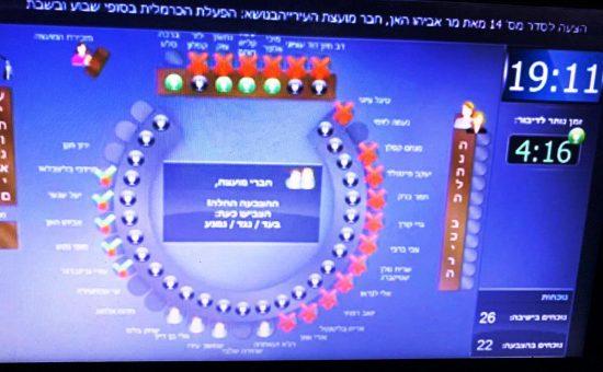 לוח הצבעה מועצת העיר חיפה