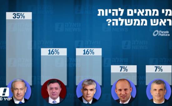 מי מתאים לתפקיד ראש הממשלה?. צילום מסך סקר אולפן וואלה