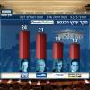 סקרי בחירות, בעיות בסטטיסטיקה והצעה לפתרונן